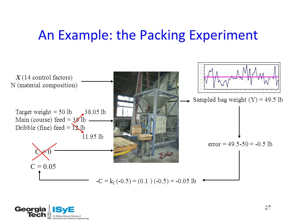 27 An Example: the Packing Experiment Target weight = 50 lb Main (course) feed = 38 lb Dribble (fine) feed = 12 lb C = 0 X (14 control factors) N (material composition) Sampled bag weight (Y) = 49.5 lb error = 49.5-50 = -0.5 lb -C = k I (-0.5) = (0.1 ) (-0.5) = -0.05 lb C = 0.05 38.05 lb 11.95 lb