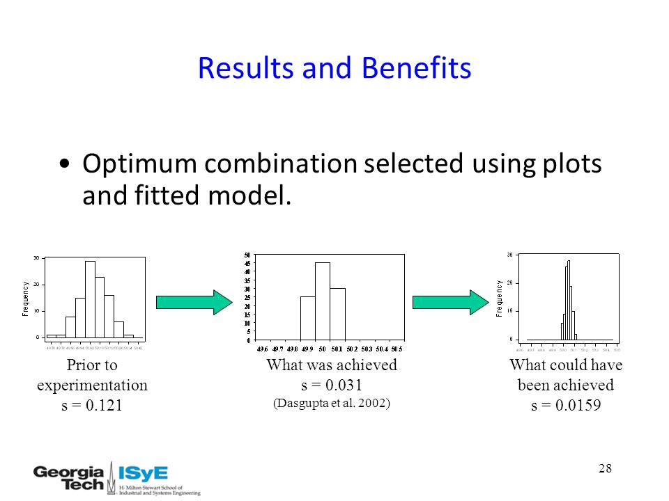 28 Results and Benefits Optimum combination selected using plots and fitted model.