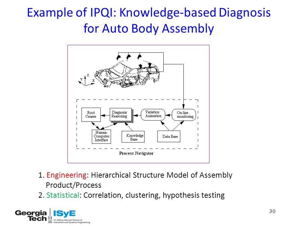Example of IPQI: Knowledge-based Diagnosis for Auto Body Assembly 1.