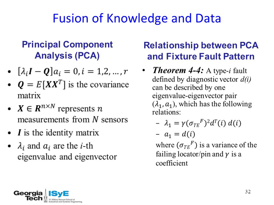 Fusion of Knowledge and Data Principal Component Analysis (PCA) Relationship between PCA and Fixture Fault Pattern 32
