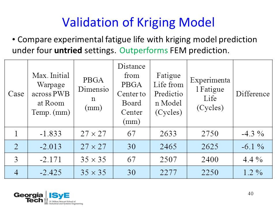 40 Validation of Kriging Model Case Max. Initial Warpage across PWB at Room Temp.
