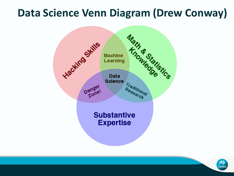 Data Science Venn Diagram (Drew Conway)