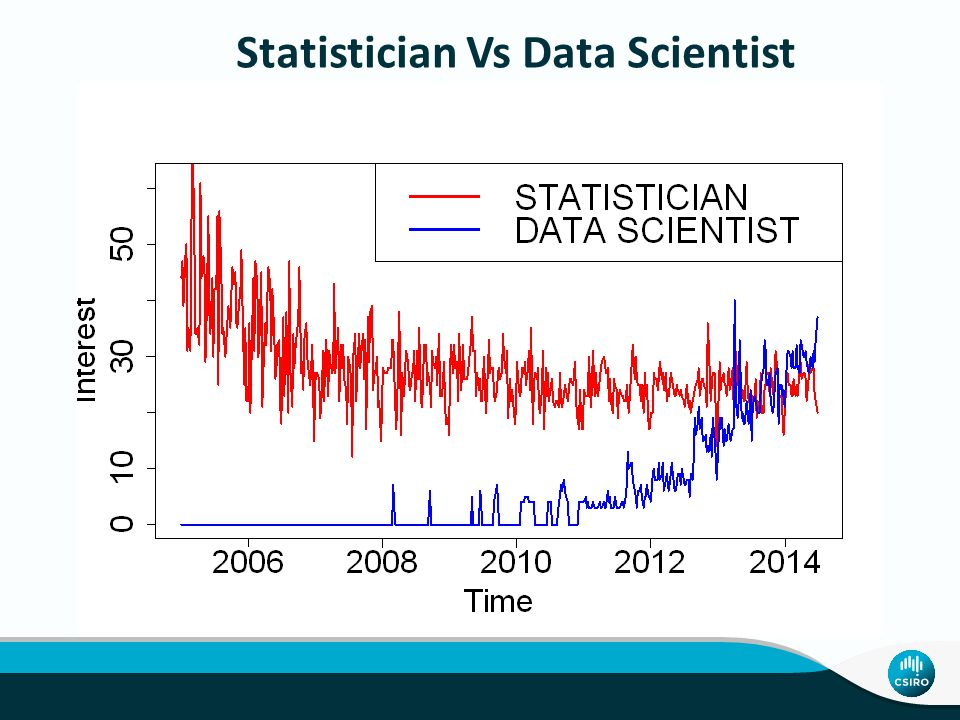Statistician Vs Data Scientist