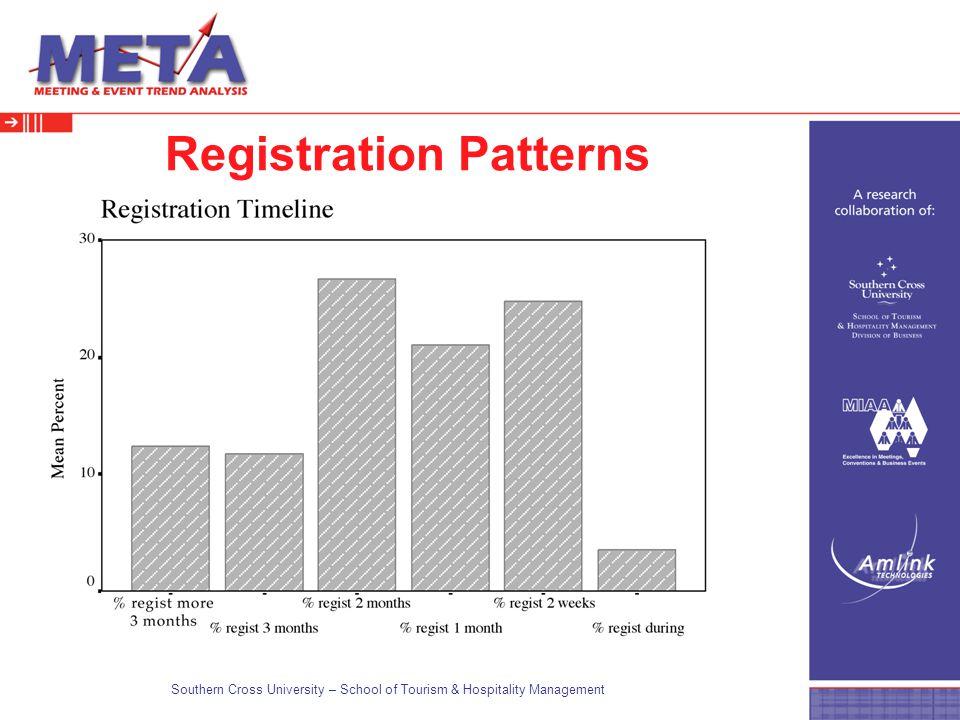 Southern Cross University – School of Tourism & Hospitality Management Registration Patterns