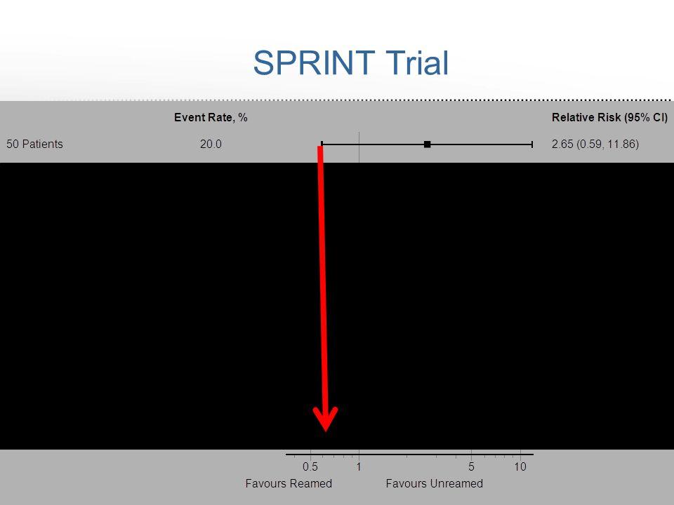 SPRINT Trial