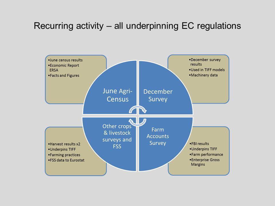 Recurring activity – all underpinning EC regulations
