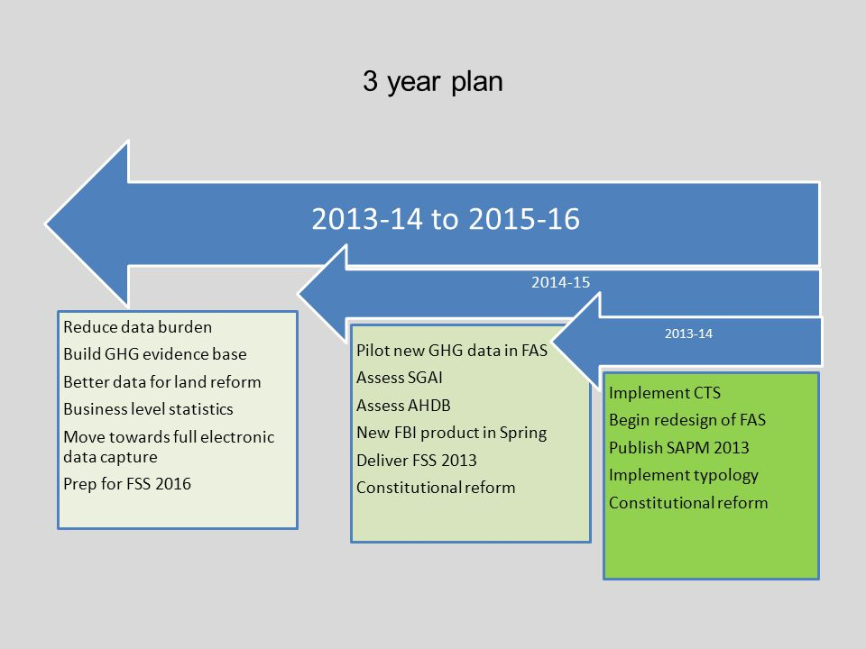 3 year plan 2013-14 to 2015-16 Reduce data burden Build GHG evidence base Better data for land reform Business level statistics Move towards full electronic data capture Prep for FSS 2016 2014-15 Pilot new GHG data in FAS Assess SGAI Assess AHDB New FBI product in Spring Deliver FSS 2013 Constitutional reform 2013-14 Implement CTS Begin redesign of FAS Publish SAPM 2013 Implement typology Constitutional reform