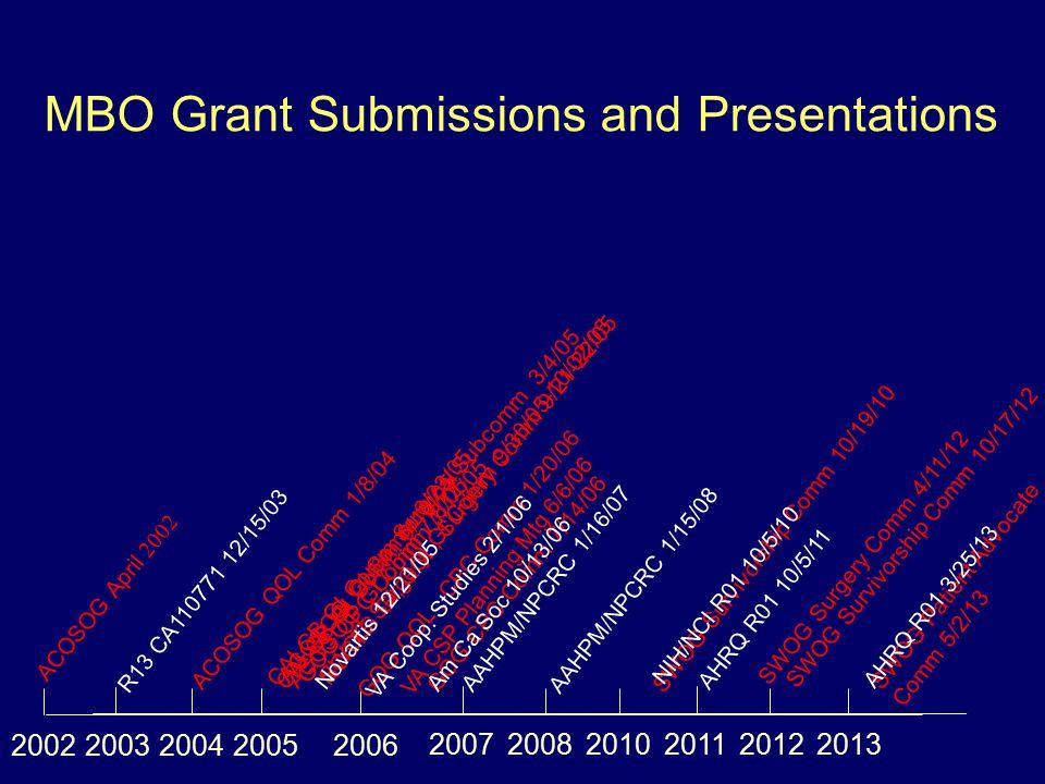 MBO Grant Submissions and Presentations ACOSOG April 2002 20022004 ACOSOG QOL Comm 1/8/04 ACOSOG GI Comm 1/14/05 2005 CALGB GI Comm 6/18/05 ACOSOG GI