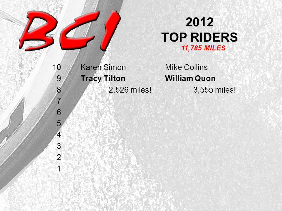 2012 TOP RIDERS 10 Karen SimonMike Collins 9 Tracy Tilton William Quon 8 2,526 miles!3,555 miles.