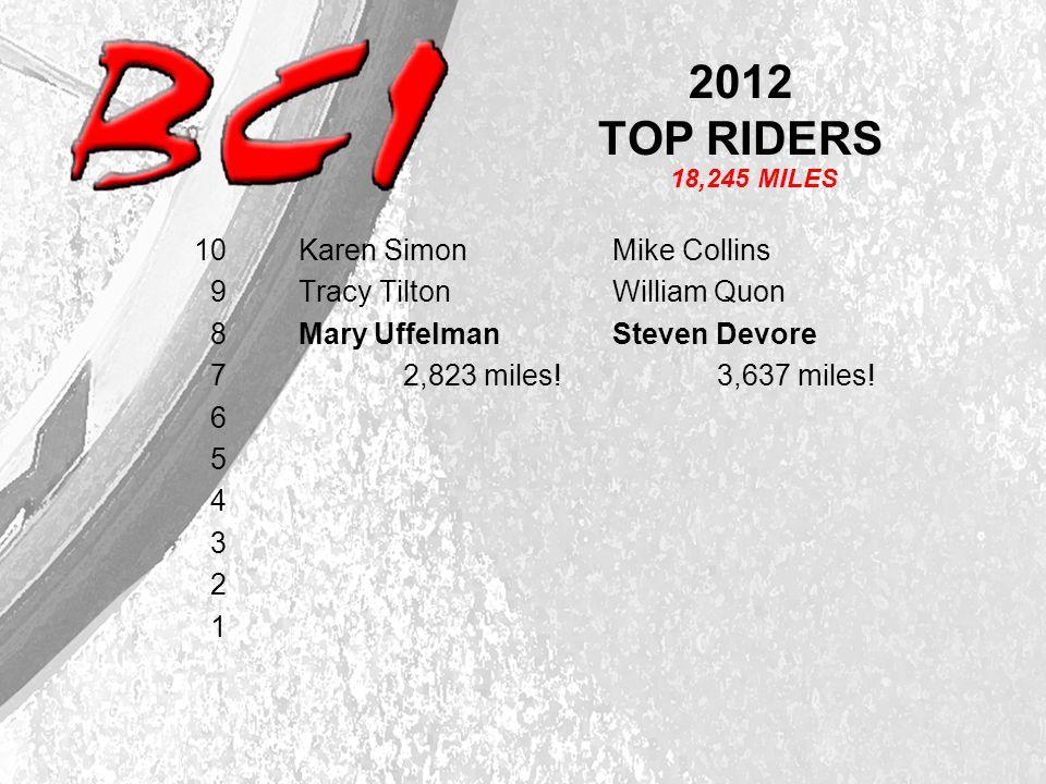2012 TOP RIDERS 10 Karen SimonMike Collins 9 Tracy Tilton William Quon 8 Mary UffelmanSteven Devore 7 2,823 miles!3,637 miles.