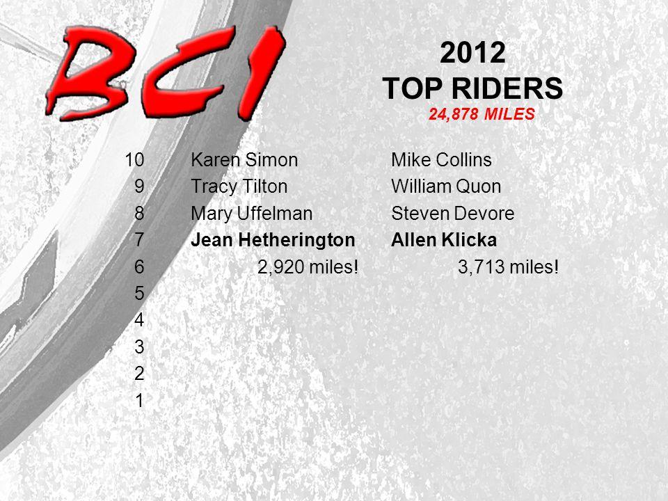 2012 TOP RIDERS 10 Karen SimonMike Collins 9 Tracy Tilton William Quon 8 Mary UffelmanSteven Devore 7 Jean Hetherington Allen Klicka 6 2,920 miles!3,713 miles.