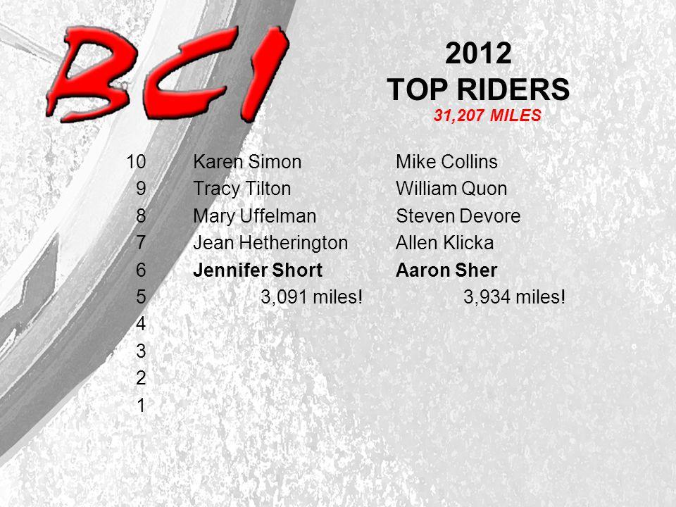 2012 TOP RIDERS 10 Karen SimonMike Collins 9 Tracy Tilton William Quon 8 Mary UffelmanSteven Devore 7 Jean Hetherington Allen Klicka 6 Jennifer ShortAaron Sher 5 3,091 miles!3,934 miles.