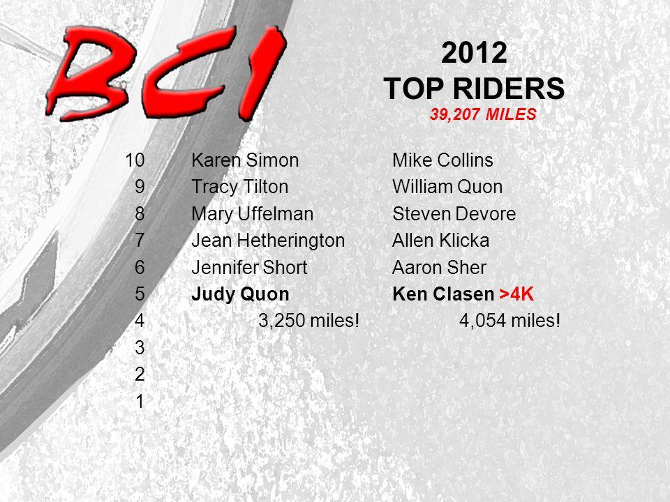 2012 TOP RIDERS 10 Karen SimonMike Collins 9 Tracy Tilton William Quon 8 Mary UffelmanSteven Devore 7 Jean Hetherington Allen Klicka 6 Jennifer ShortAaron Sher 5 Judy QuonKen Clasen >4K 4 3,250 miles!4,054 miles.