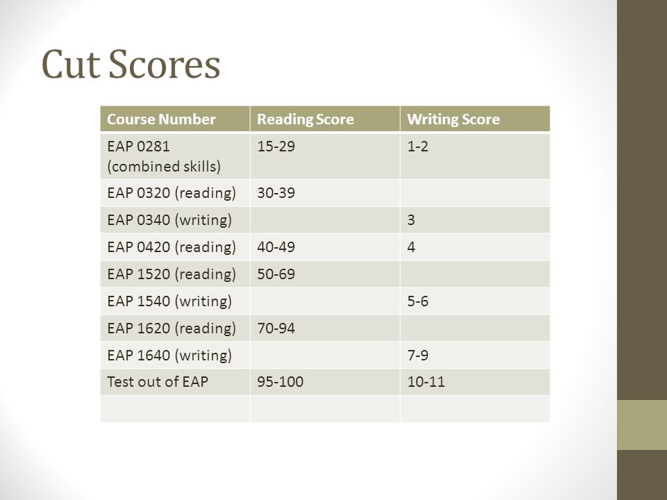 Cut Scores Course NumberReading ScoreWriting Score EAP 0281 (combined skills) 15-291-2 EAP 0320 (reading)30-39 EAP 0340 (writing)3 EAP 0420 (reading)40-494 EAP 1520 (reading)50-69 EAP 1540 (writing)5-6 EAP 1620 (reading)70-94 EAP 1640 (writing)7-9 Test out of EAP95-10010-11