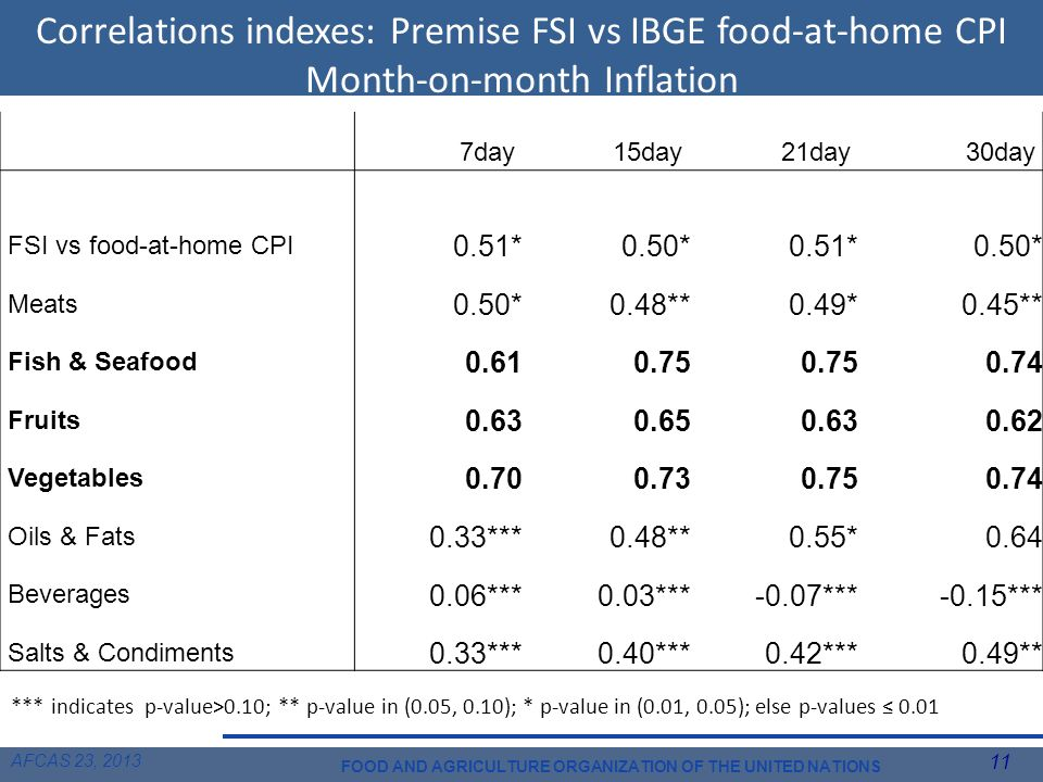 AFCAS 23, 2013 11 FOOD AND AGRICULTURE ORGANIZATION OF THE UNITED NATIONS Correlations indexes: Premise FSI vs IBGE food-at-home CPI Month-on-month Inflation 7day15day21day30day FSI vs food-at-home CPI 0.51*0.50*0.51*0.50* Meats 0.50*0.48**0.49*0.45** Fish & Seafood 0.610.75 0.74 Fruits 0.630.650.630.62 Vegetables 0.700.730.750.74 Oils & Fats 0.33***0.48**0.55*0.64 Beverages 0.06***0.03***-0.07***-0.15*** Salts & Condiments 0.33***0.40***0.42***0.49** *** indicates p-value>0.10; ** p-value in (0.05, 0.10); * p-value in (0.01, 0.05); else p-values ≤ 0.01