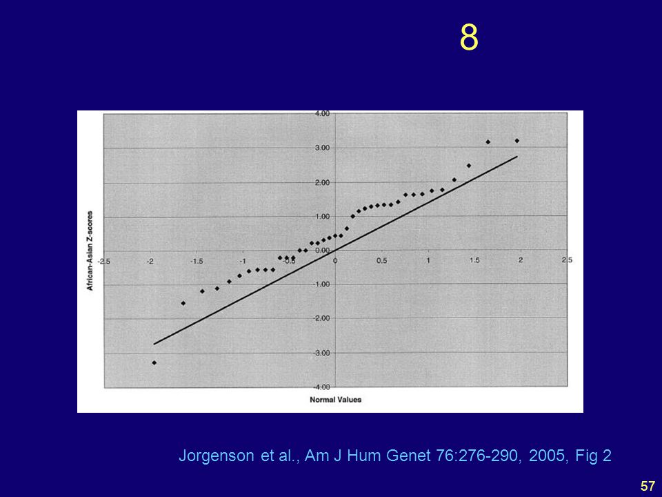 57 8 Jorgenson et al., Am J Hum Genet 76:276-290, 2005, Fig 2