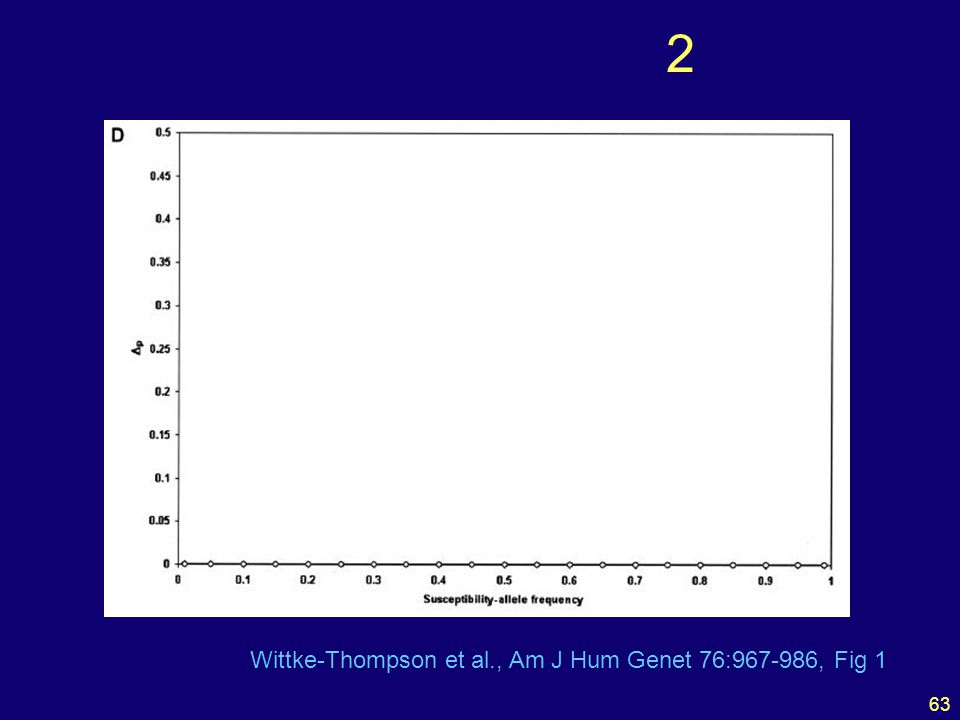 63 2 Wittke-Thompson et al., Am J Hum Genet 76:967-986, Fig 1