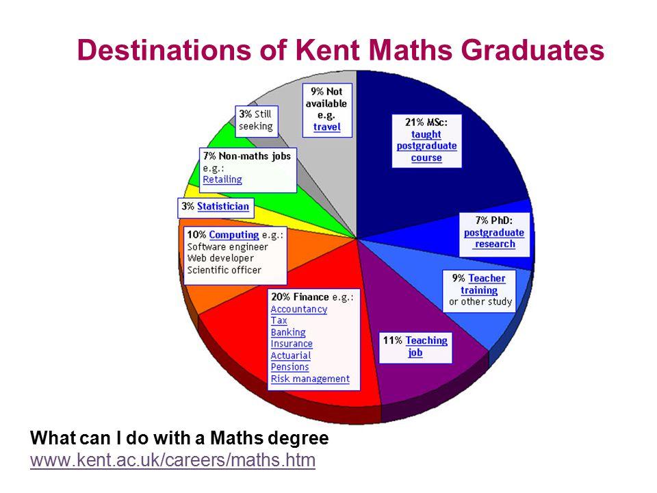 Destinations of Kent Actuarial Graduates
