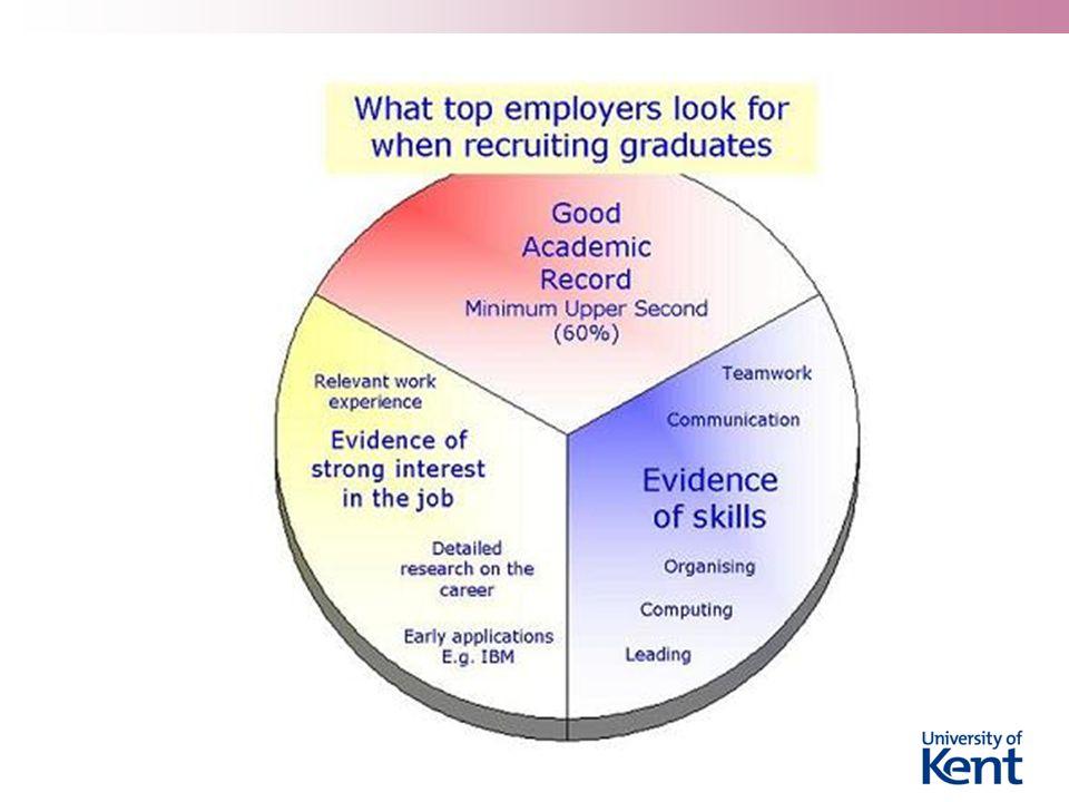  Actuarial CV www.kent.ac.uk/careers/cv/actuary-cv.htm www.kent.ac.uk/careers/cv/actuary-cv.htm  Maths CV www.kent.ac.uk/careers/cv/mathematics-cv.htm Finance and teaching practice interviews www.kent.ac.uk/careers/interviews/mockivs.htm