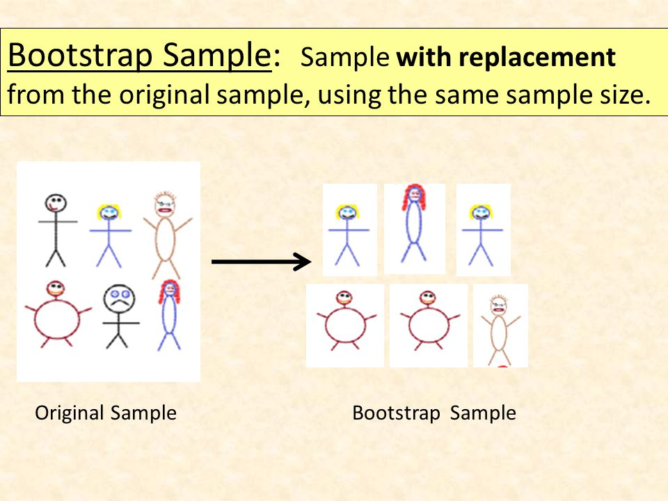 Bootstrap Sample: Sample with replacement from the original sample, using the same sample size.