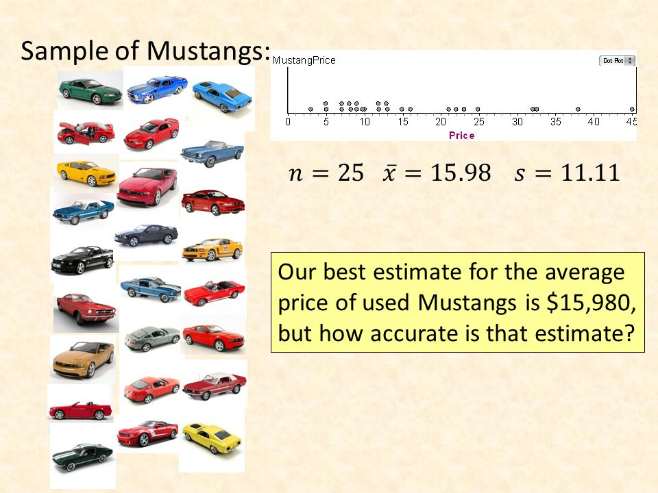 Sample of Mustangs: Our best estimate for the average price of used Mustangs is $15,980, but how accurate is that estimate