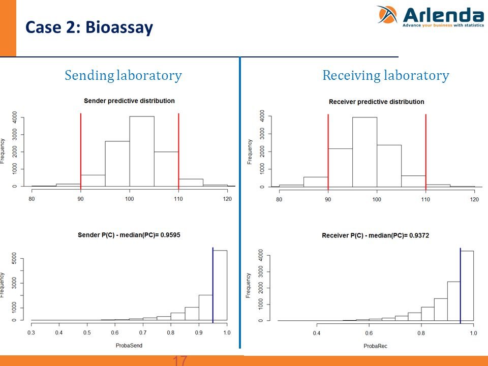 17 Case 2: Bioassay Sending laboratory Receiving laboratory