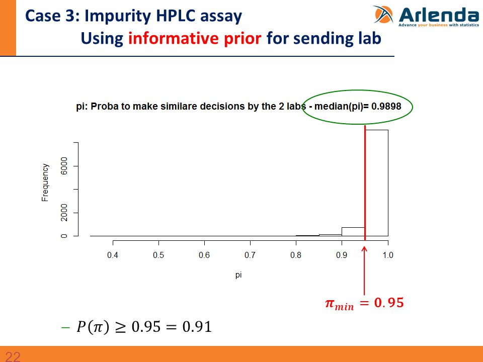 Case 3: Impurity HPLC assay Using informative prior for sending lab 22