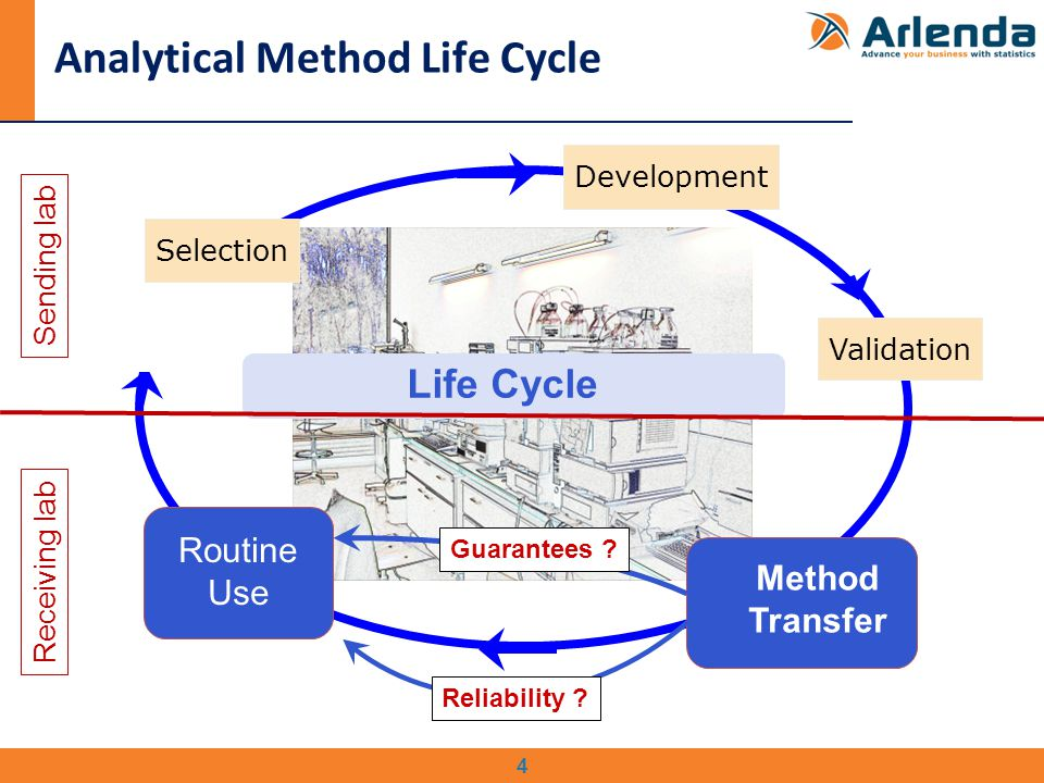 4 Analytical Method Life Cycle Development Validation Routine Use Selection Life Cycle Routine use Routine Use Method Transfer Guarantees .
