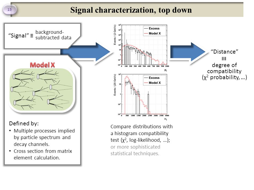 Signal characterization, top down 15 Defined by: Multiple processes implied by particle spectrum and decay channels.