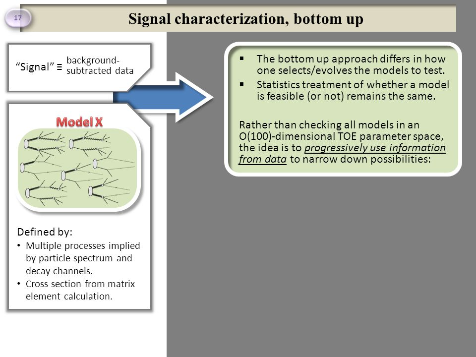 Signal characterization, bottom up  The bottom up approach differs in how one selects/evolves the models to test.