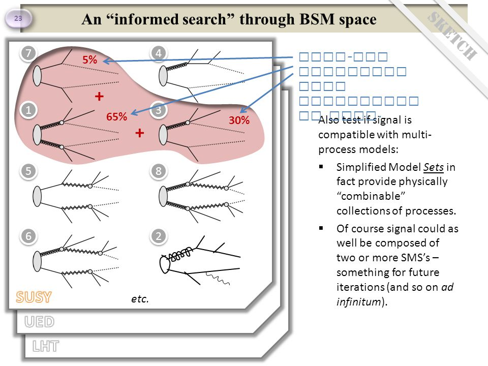 An informed search through BSM space 23 Sketch 4 4 3 3 8 8 2 2 6 6 5 5 1 1 7 7 etc.