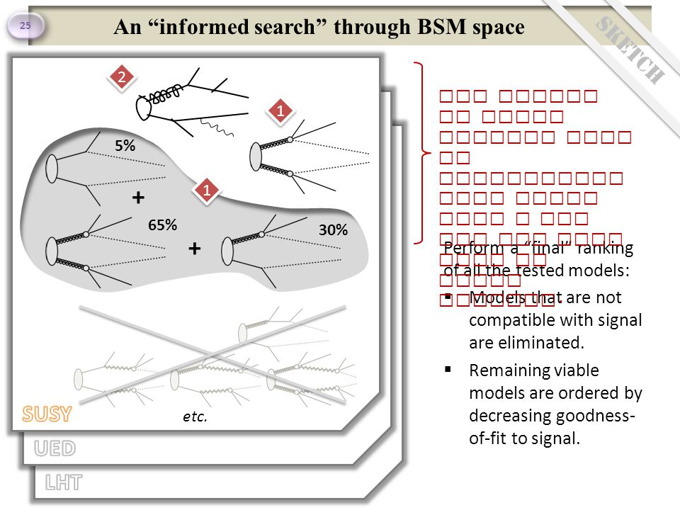 An informed search through BSM space 25 Sketch etc.