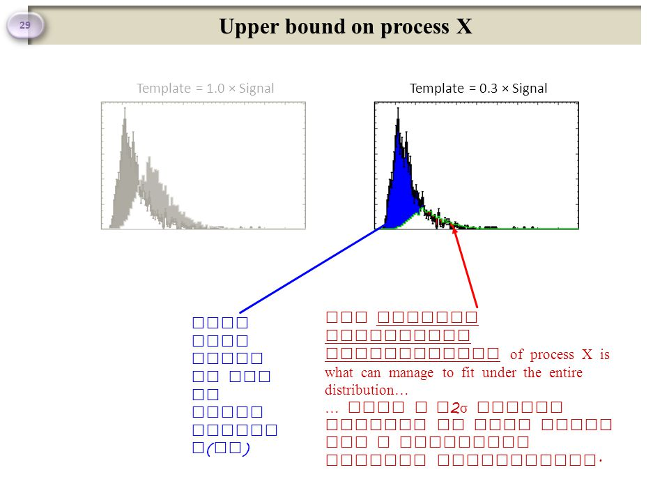 Upper bound on process X 29 Template = 1.0 × SignalTemplate = 0.3 × Signal This part could be due to other proces s ( es ) The maximum fractional contribution of process X is what can manage to fit under the entire distribution… … with a ~ 2 σ excess allowed in case there was a downwards Poisson fluctuation.