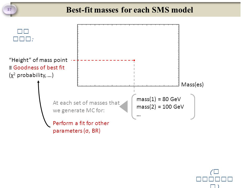 Best-fit masses for each SMS model 37 Mass(es) mass(1) = 80 GeV mass(2) = 100 GeV … Height of mass point ≡ Goodness of best fit (χ 2 probability, …) At each set of masses that we generate MC for: Perform a fit for other parameters (σ, BR) So far : ( a cartoo n )