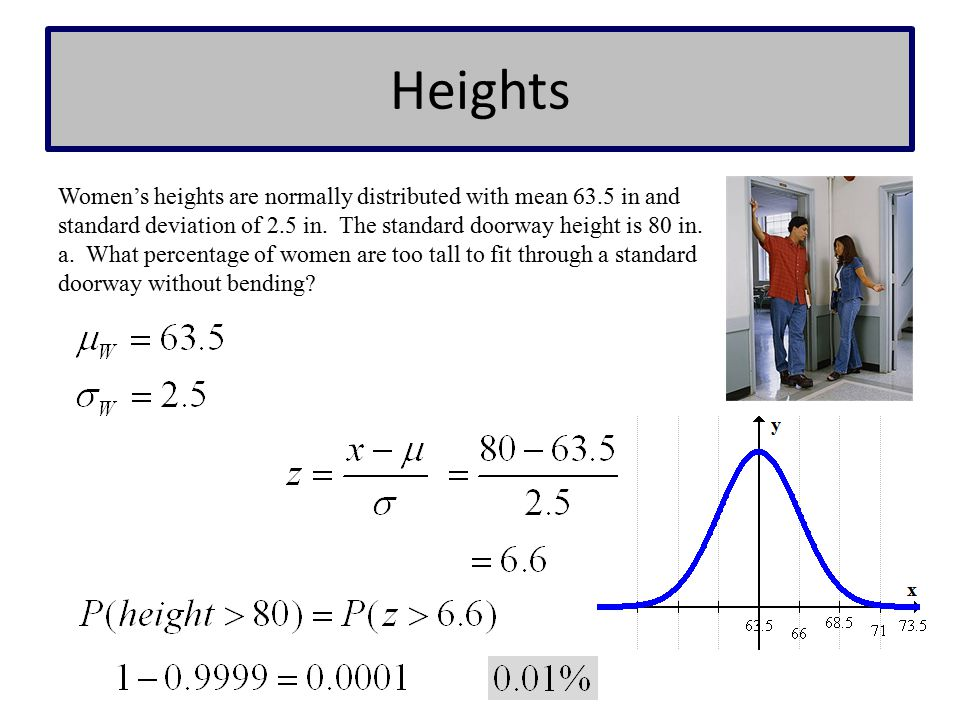 Heights Women's heights are normally distributed with mean 63.5 in and standard deviation of 2.5 in. The standard doorway height is 80 in. a. What per