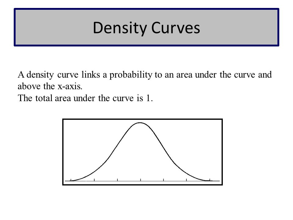 Density Curves A density curve links a probability to an area under the curve and above the x-axis. The total area under the curve is 1.