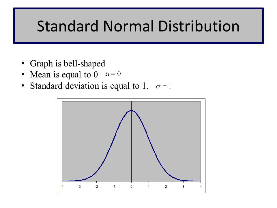 Standard Normal Distribution Graph is bell-shaped Mean is equal to 0 Standard deviation is equal to 1.
