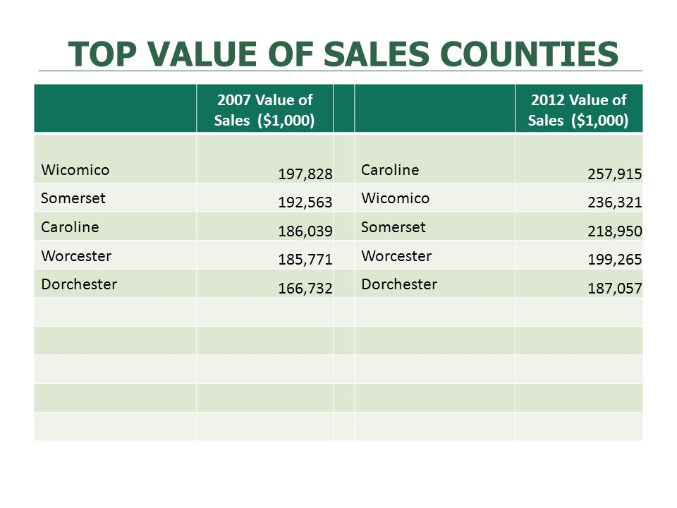 TOP VALUE OF SALES COUNTIES 2007 Value of Sales ($1,000) 2012 Value of Sales ($1,000) Wicomico 197,828 Caroline 257,915 Somerset 192,563 Wicomico 236,321 Caroline 186,039 Somerset 218,950 Worcester 185,771 Worcester 199,265 Dorchester 166,732 Dorchester 187,057