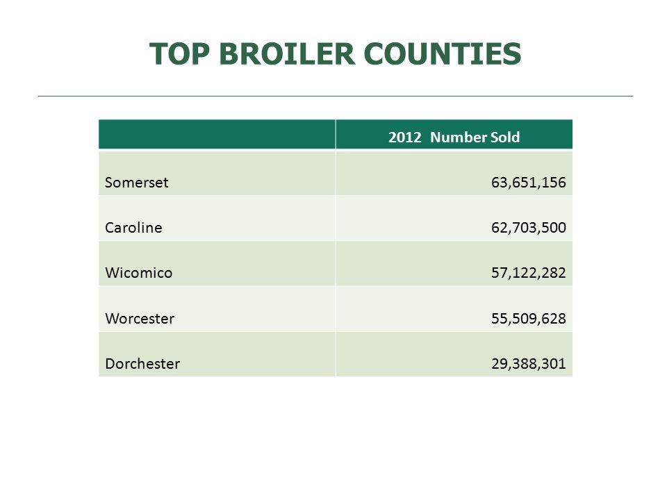 TOP BROILER COUNTIES 2012 Number Sold Somerset63,651,156 Caroline62,703,500 Wicomico57,122,282 Worcester55,509,628 Dorchester29,388,301
