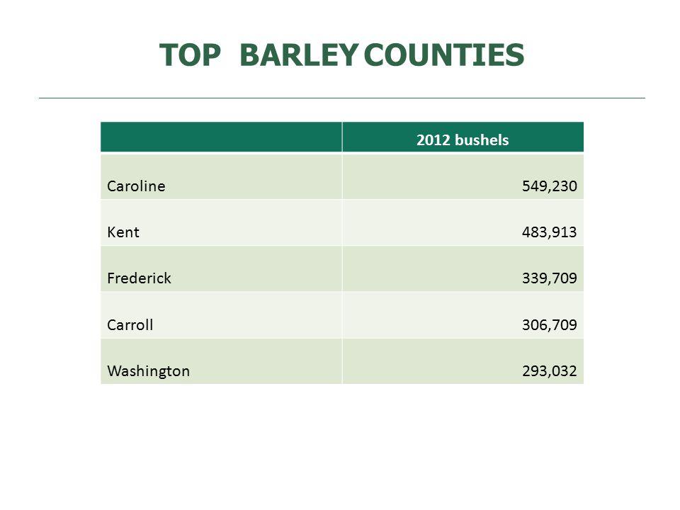TOP BARLEYCOUNTIES 2012 bushels Caroline549,230 Kent483,913 Frederick339,709 Carroll306,709 Washington293,032