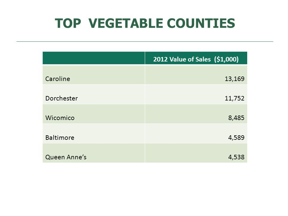 TOP VEGETABLE COUNTIES 2012 Value of Sales ($1,000) Caroline13,169 Dorchester11,752 Wicomico8,485 Baltimore4,589 Queen Anne's4,538