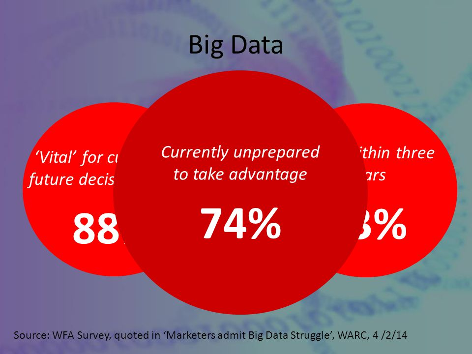 Big Data Source: WFA Survey, quoted in 'Marketers admit Big Data Struggle', WARC, 4 /2/14 'Vital' for current and future decision making 88% 'Vital' within three years 93% Currently unprepared to take advantage 74%
