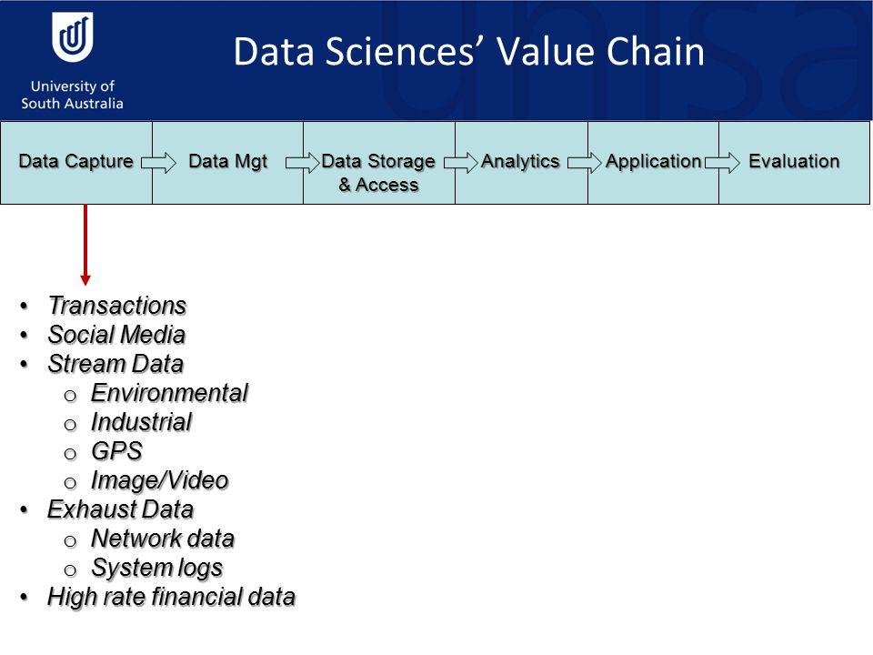IntegrationIntegration SecuritySecurity LCMLCM MDMMDM Data QualityData Quality Data Capture Data Mgt Data Storage & Access AnalyticsApplicationEvaluation Data Sciences' Process Model