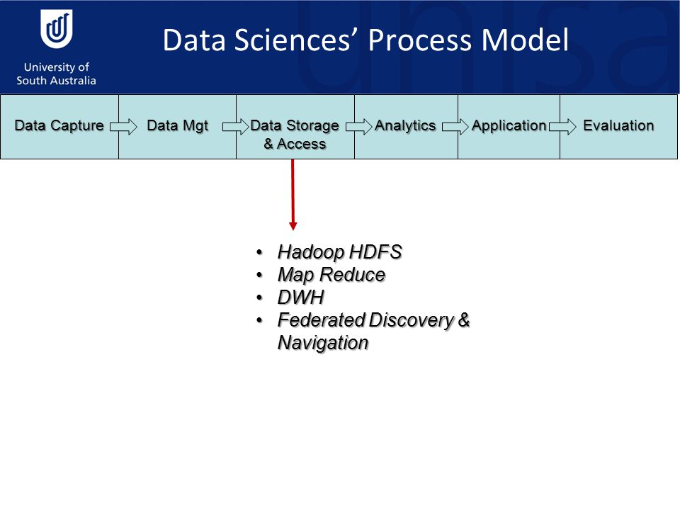 Hadoop HDFSHadoop HDFS Map ReduceMap Reduce DWHDWH Federated Discovery & NavigationFederated Discovery & Navigation Data Capture Data Mgt Data Storage & Access AnalyticsApplicationEvaluation Data Sciences' Process Model