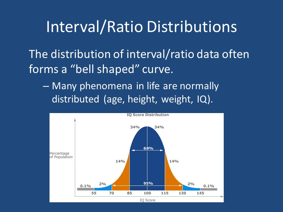 "Interval/Ratio Distributions The distribution of interval/ratio data often forms a ""bell shaped"" curve. – Many phenomena in life are normally distribu"