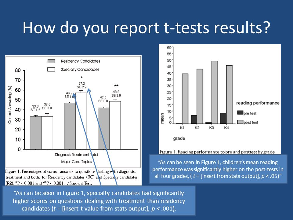 "How do you report t-tests results? ""As can be seen in Figure 1, specialty candidates had significantly higher scores on questions dealing with treatme"