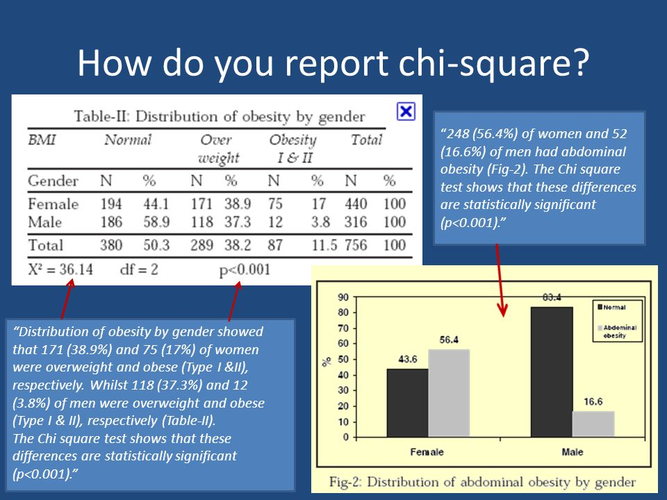 "How do you report chi-square? ""Distribution of obesity by gender showed that 171 (38.9%) and 75 (17%) of women were overweight and obese (Type I &II),"