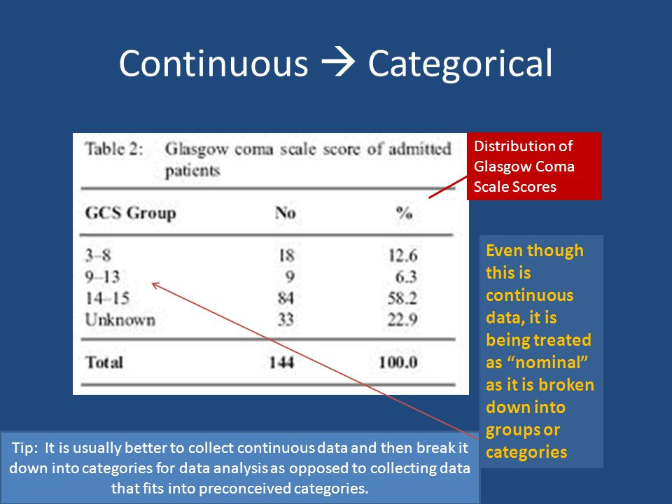 "Continuous  Categorical Distribution of Glasgow Coma Scale Scores Even though this is continuous data, it is being treated as ""nominal"" as it is brok"