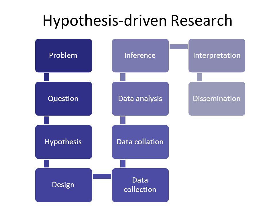 Hypothesis-driven Research ProblemQuestionHypothesisDesign Data collection Data collationData analysisInferenceInterpretationDissemination