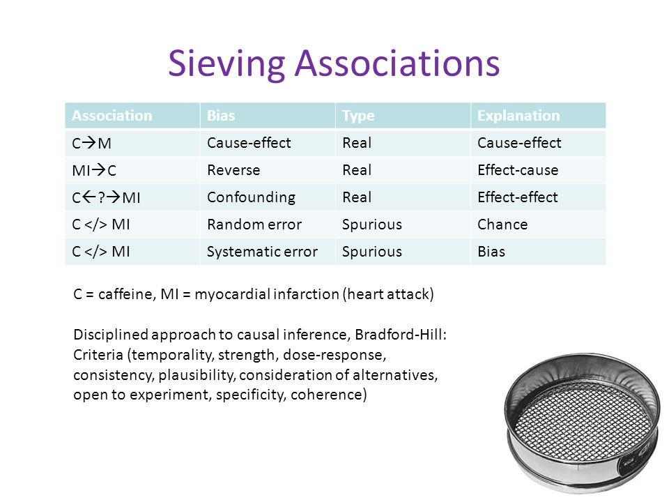 Sieving Associations AssociationBiasTypeExplanation CMCMCause-effectRealCause-effect MI  CReverseRealEffect-cause C  .